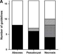关于坏死性胰腺炎引流的适应症